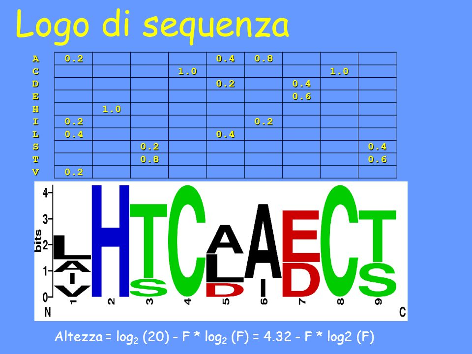 Logo di sequenza A. 0.2. 0.4. 0.8. C. 1.0.