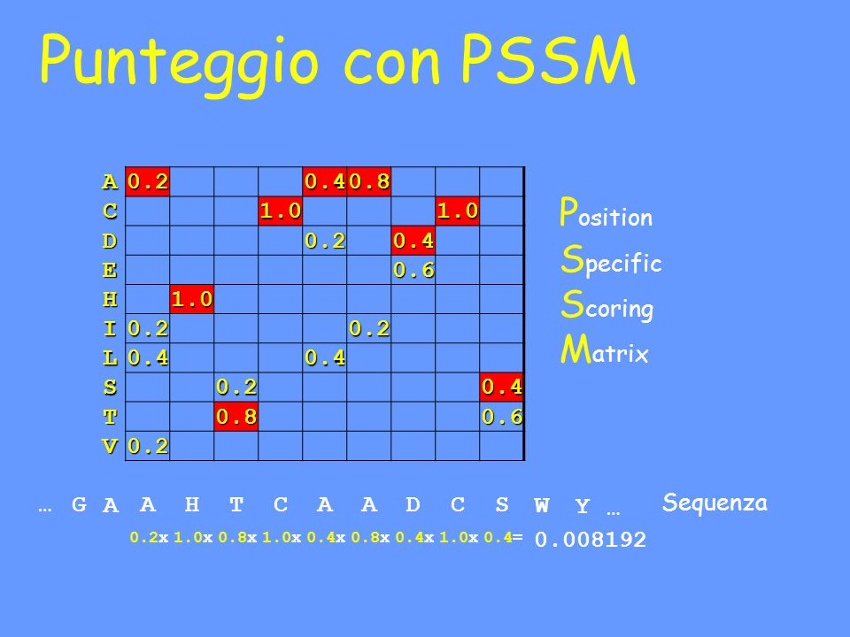 Punteggio con PSSM Position Specific Scoring Matrix A 0.2 0.4 0.8 C