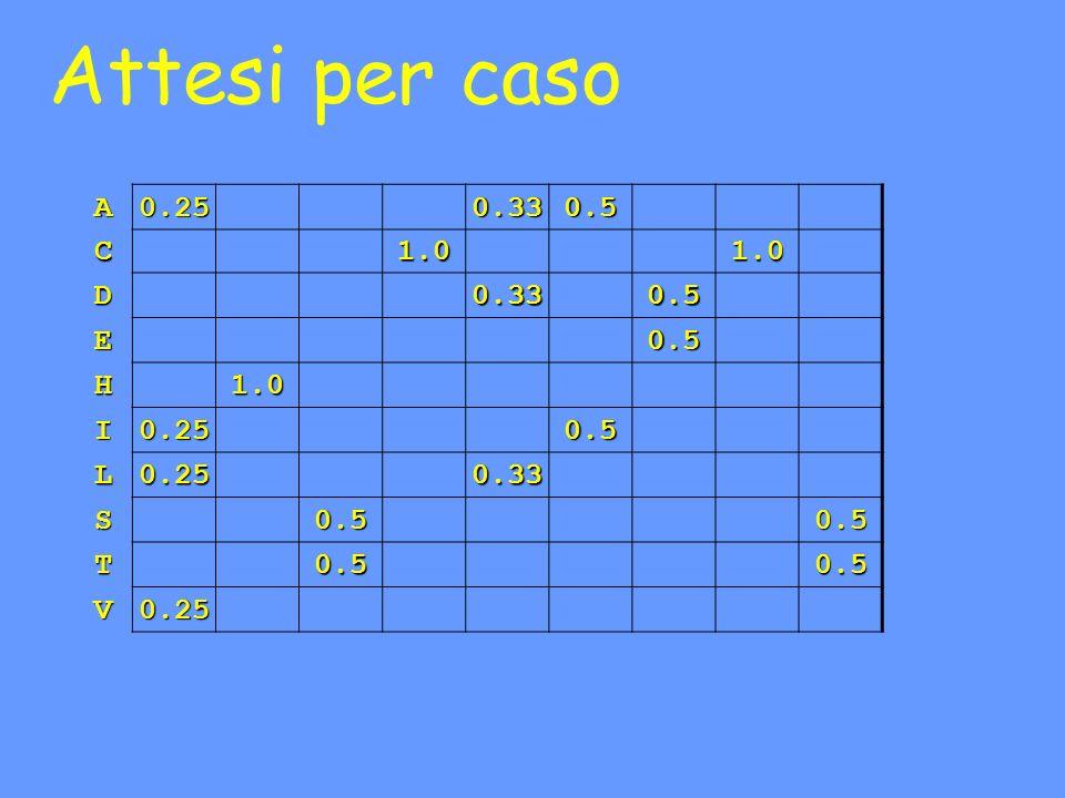 Attesi per caso A 0.25 0.33 0.5 C 1.0 D E H I L S T V