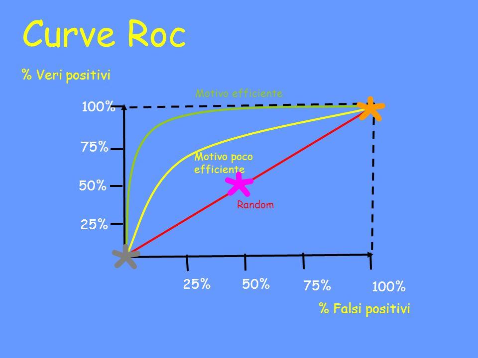 * * * Curve Roc % Veri positivi 100% 75% 50% 25% 25% 50% 75% 100%