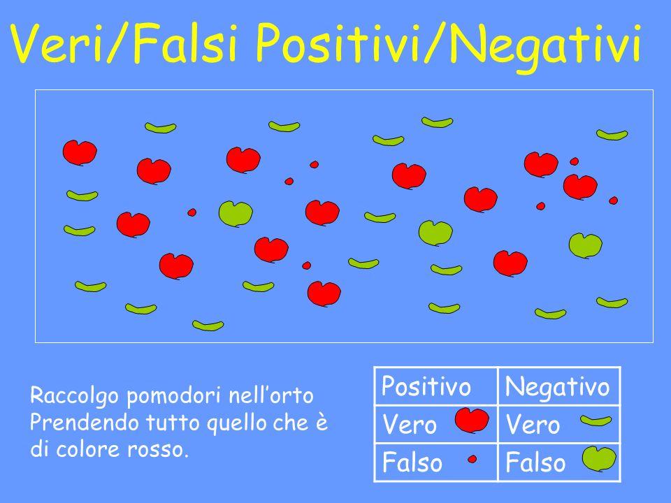 Veri/Falsi Positivi/Negativi