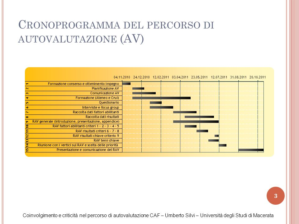 Cronoprogramma del percorso di autovalutazione (AV)