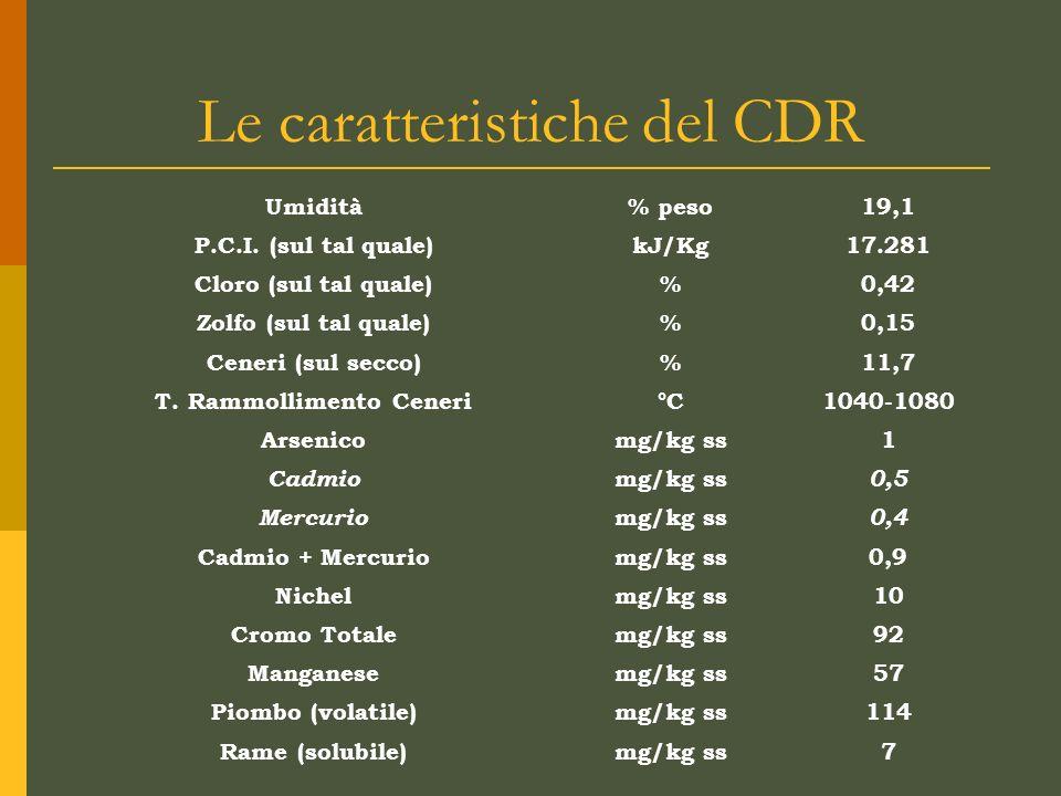 Le caratteristiche del CDR