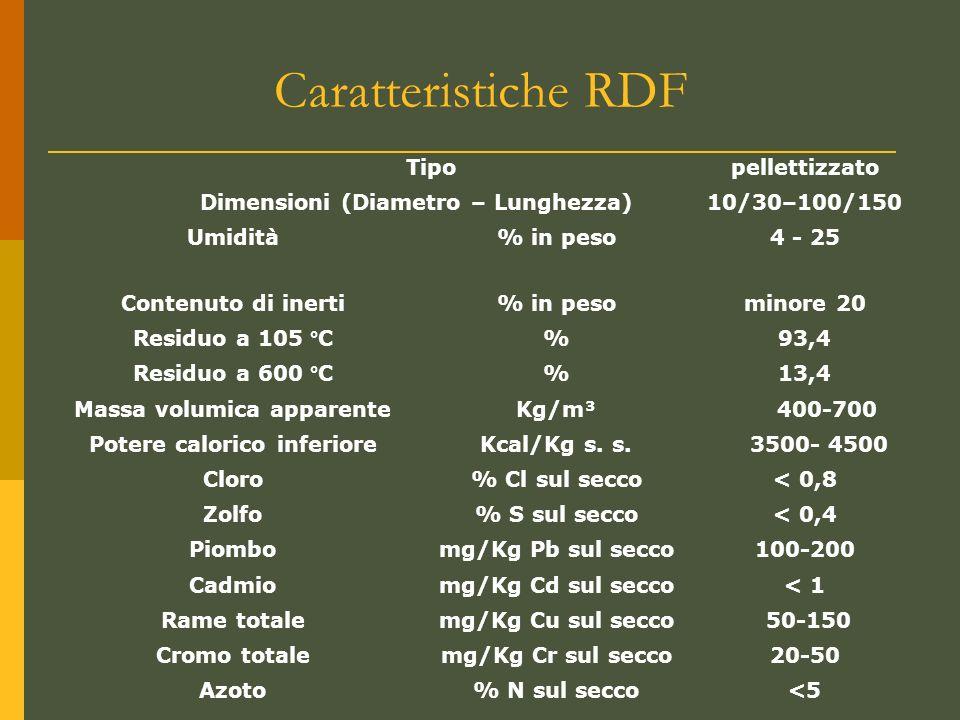 Caratteristiche RDF Tipo pellettizzato