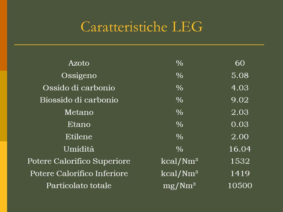 Caratteristiche LEG Azoto % 60 Ossigeno 5.08 Ossido di carbonio 4.03
