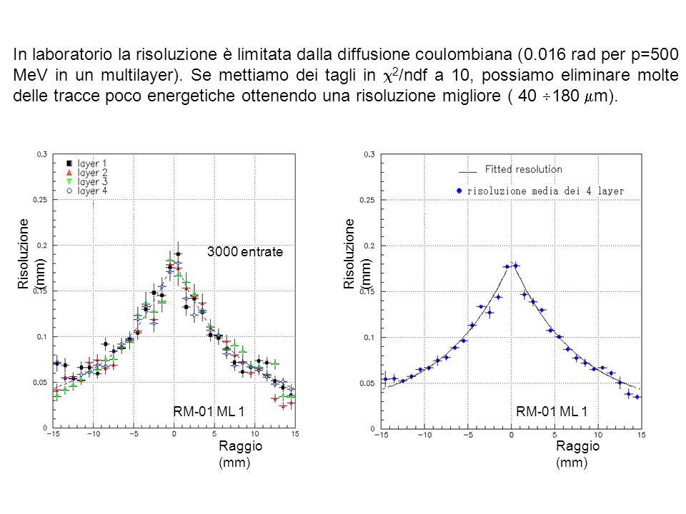 In laboratorio la risoluzione è limitata dalla diffusione coulombiana (0.016 rad per p=500 MeV in un multilayer). Se mettiamo dei tagli in 2/ndf a 10, possiamo eliminare molte delle tracce poco energetiche ottenendo una risoluzione migliore ( 40 180 m).