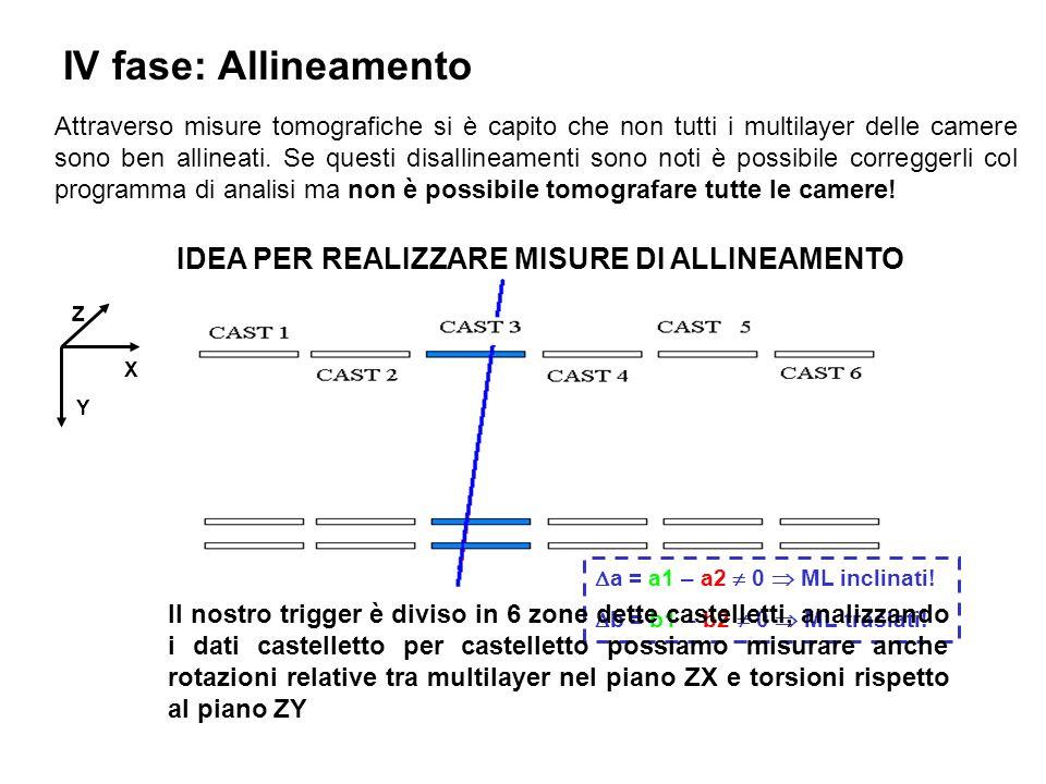 IV fase: Allineamento IDEA PER REALIZZARE MISURE DI ALLINEAMENTO