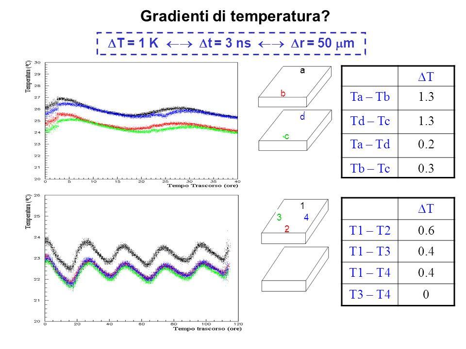 Gradienti di temperatura