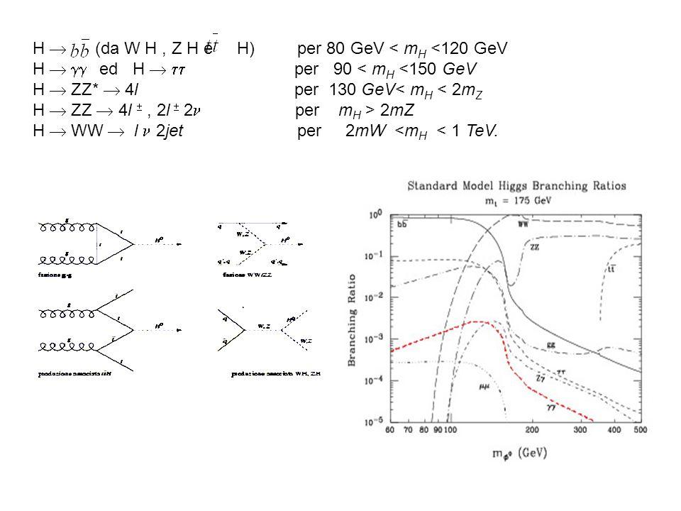 H  (da W H , Z H e H) per 80 GeV < mH <120 GeV