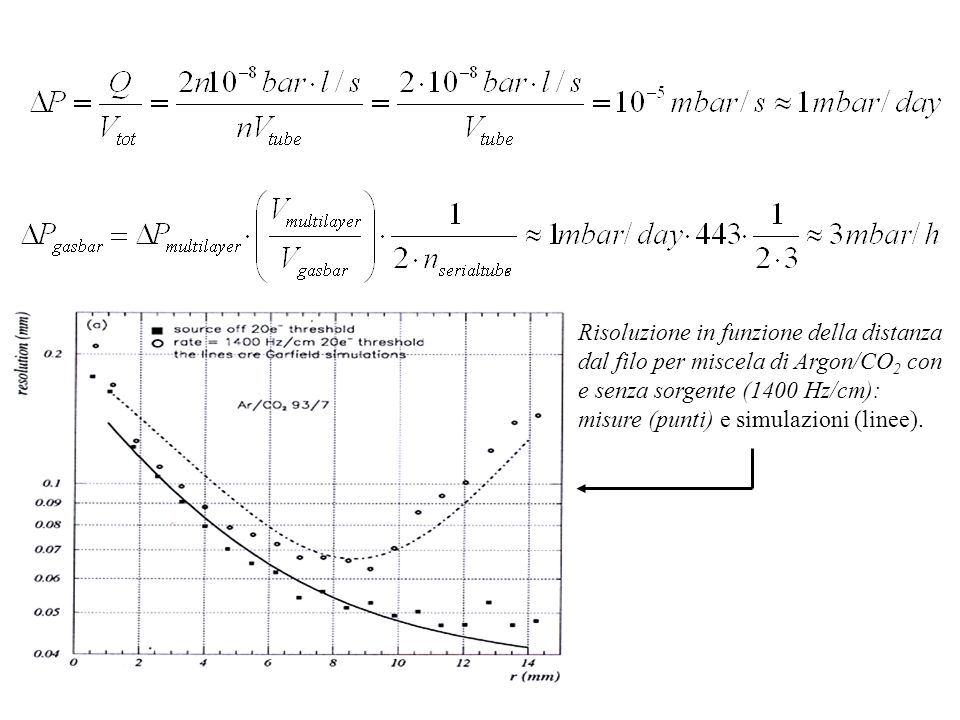 Risoluzione in funzione della distanza dal filo per miscela di Argon/CO2 con e senza sorgente (1400 Hz/cm): misure (punti) e simulazioni (linee).
