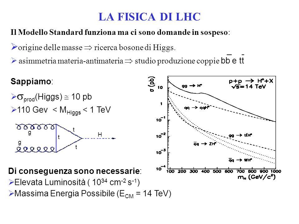 LA FISICA DI LHC origine delle masse  ricerca bosone di Higgs.