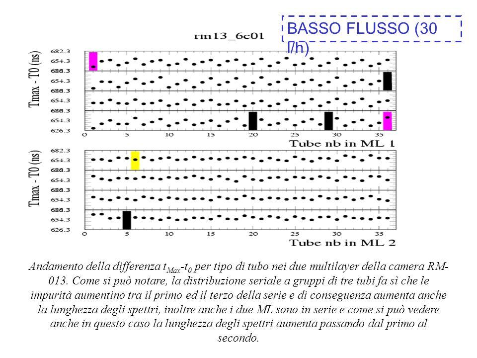 BASSO FLUSSO (30 l/h)