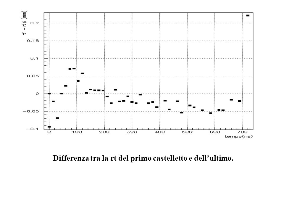 Differenza tra la rt del primo castelletto e dell'ultimo.