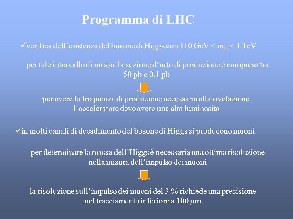 Programma di LHC verifica dell'esistenza del bosone di Higgs con 110 GeV < mH < 1 TeV.