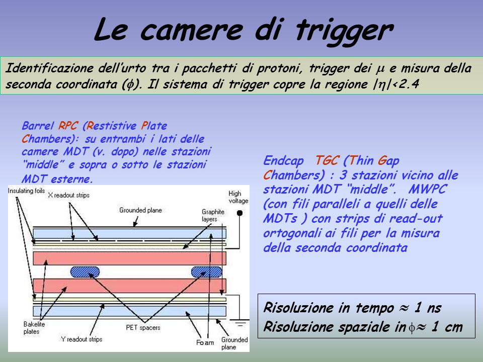 Le camere di trigger Risoluzione in tempo  1 ns