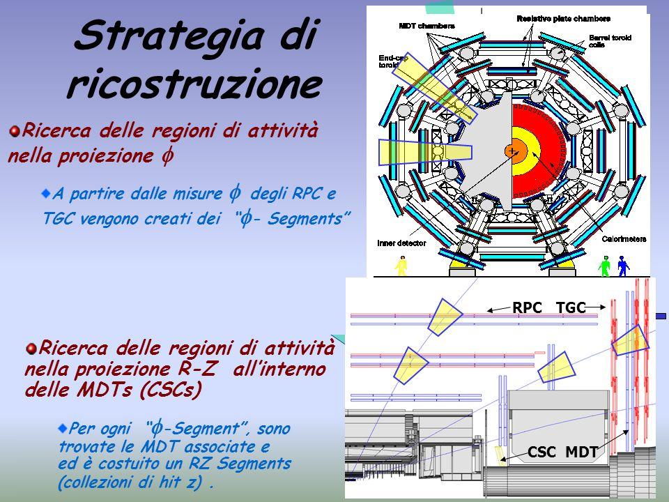 Strategia di ricostruzione