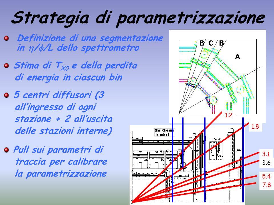 Strategia di parametrizzazione