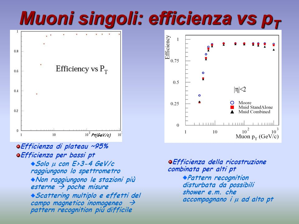 Muoni singoli: efficienza vs pT