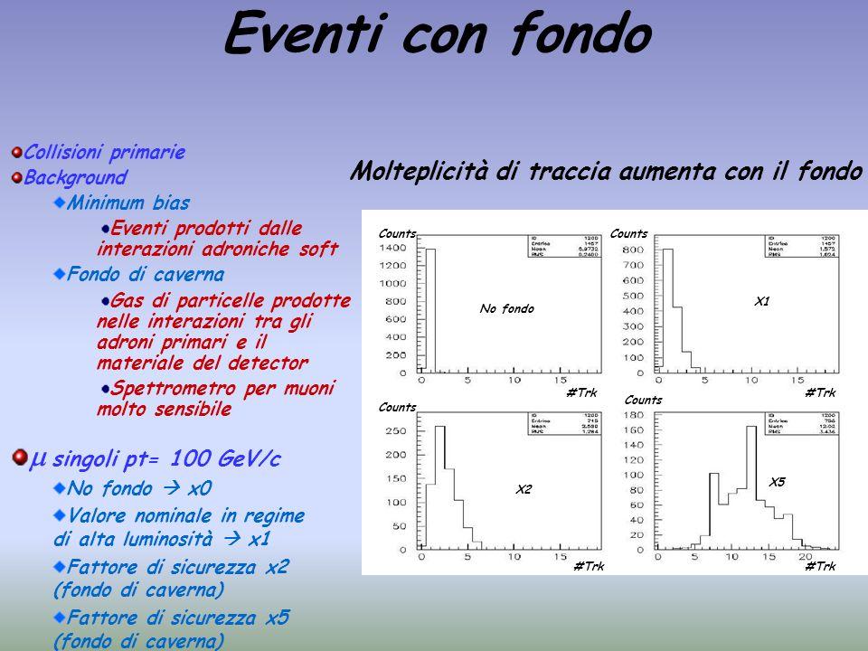 Eventi con fondo m singoli pt= 100 GeV/c