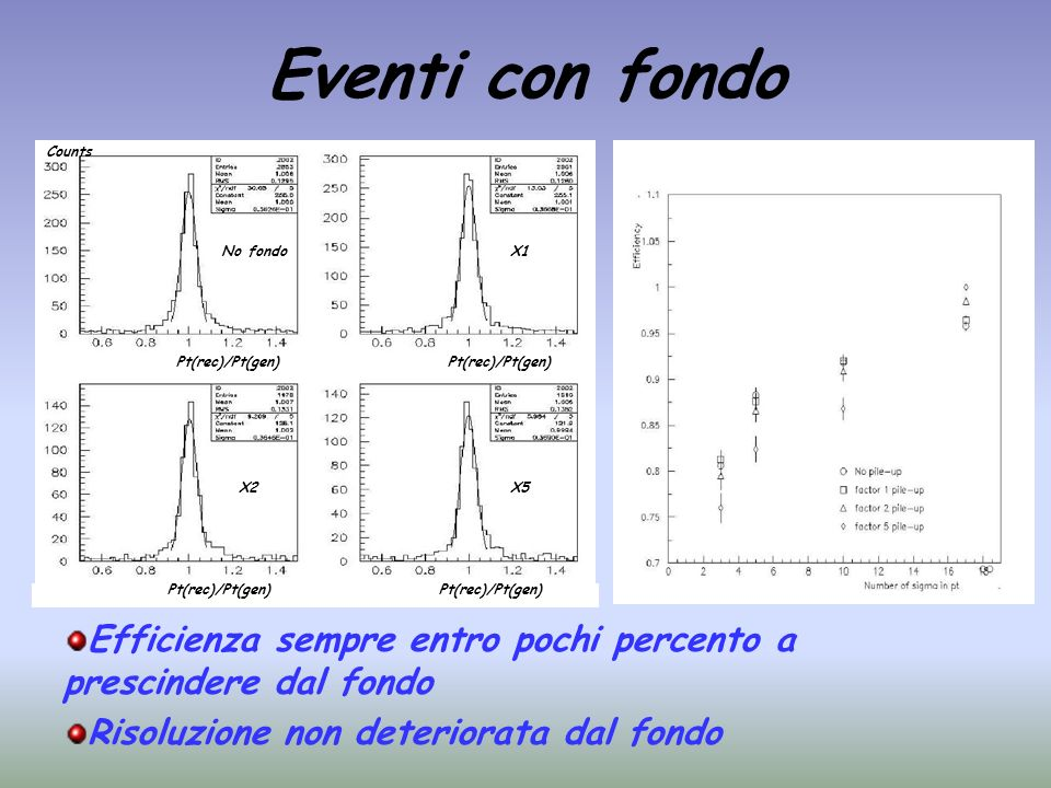 Eventi con fondo Counts. No fondo. X1. Pt(rec)/Pt(gen) Pt(rec)/Pt(gen) X2. X5. Pt(rec)/Pt(gen)