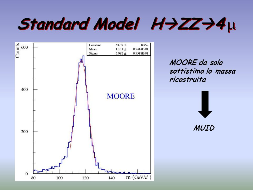 Standard Model HZZ4 m MOORE da solo sottistima la massa ricostruita