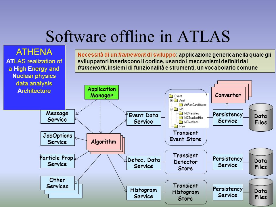 Software offline in ATLAS