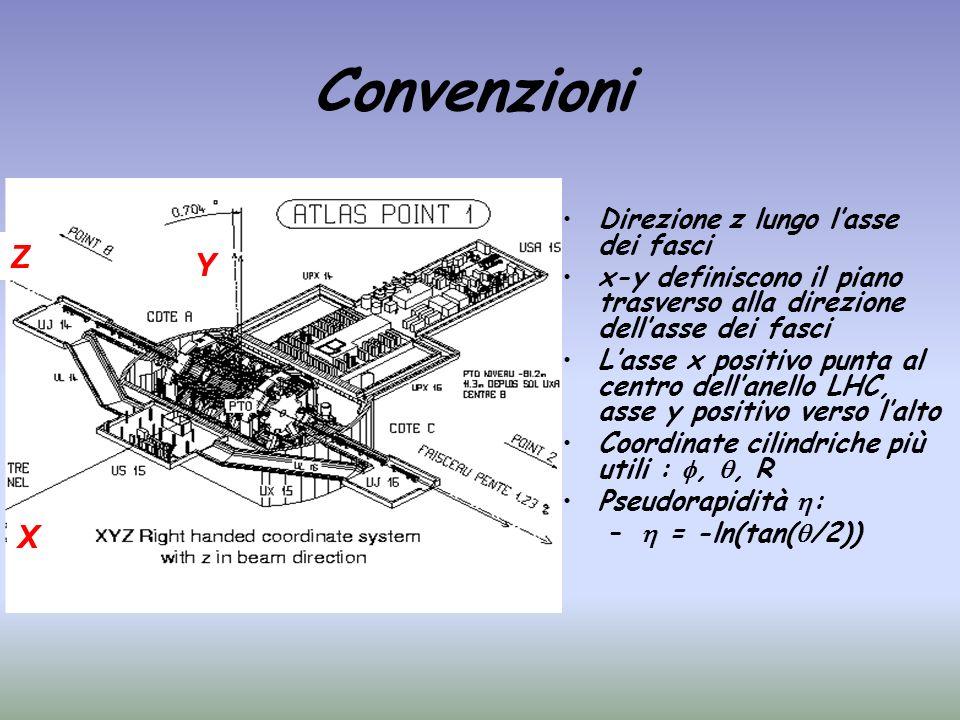 Convenzioni Z Y X Direzione z lungo l'asse dei fasci