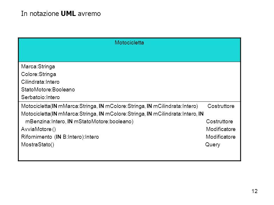 In notazione UML avremo
