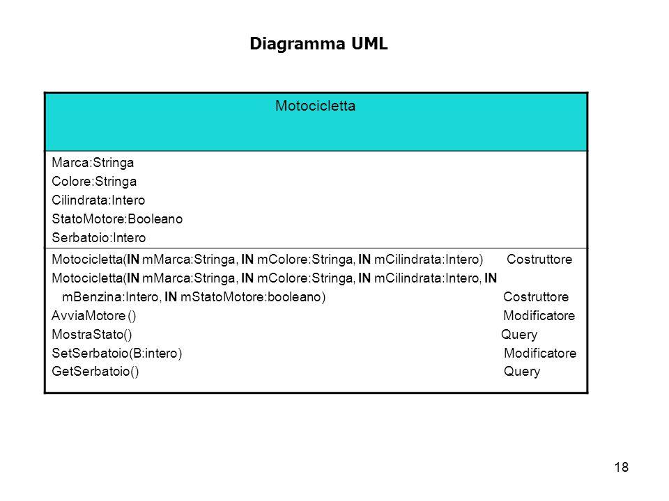 Diagramma UML Motocicletta Marca:Stringa Colore:Stringa