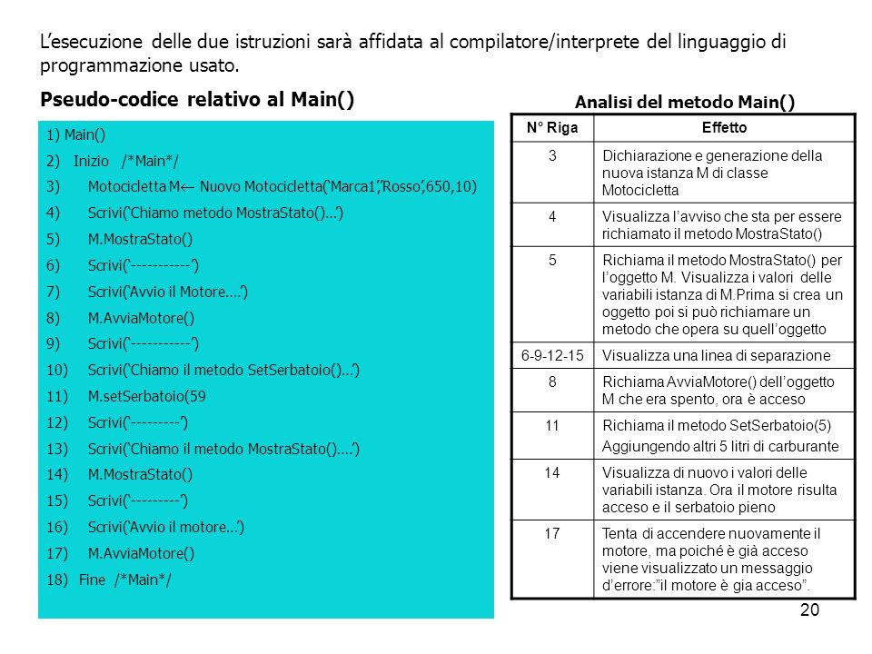Pseudo-codice relativo al Main()