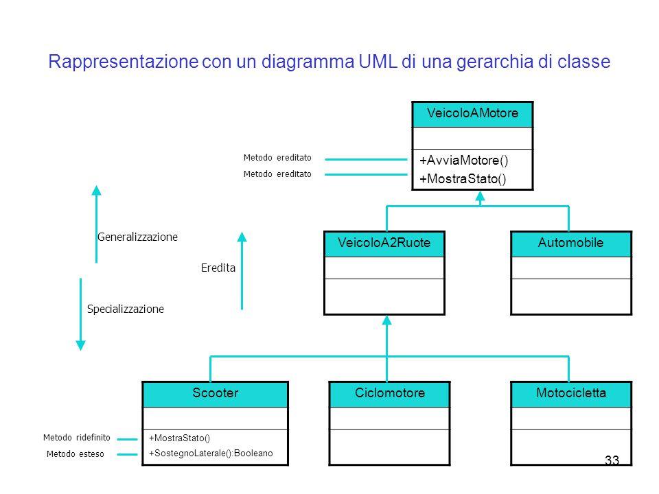 Rappresentazione con un diagramma UML di una gerarchia di classe