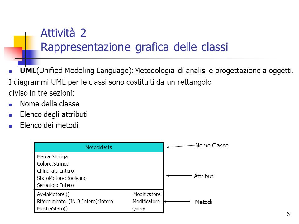Attività 2 Rappresentazione grafica delle classi