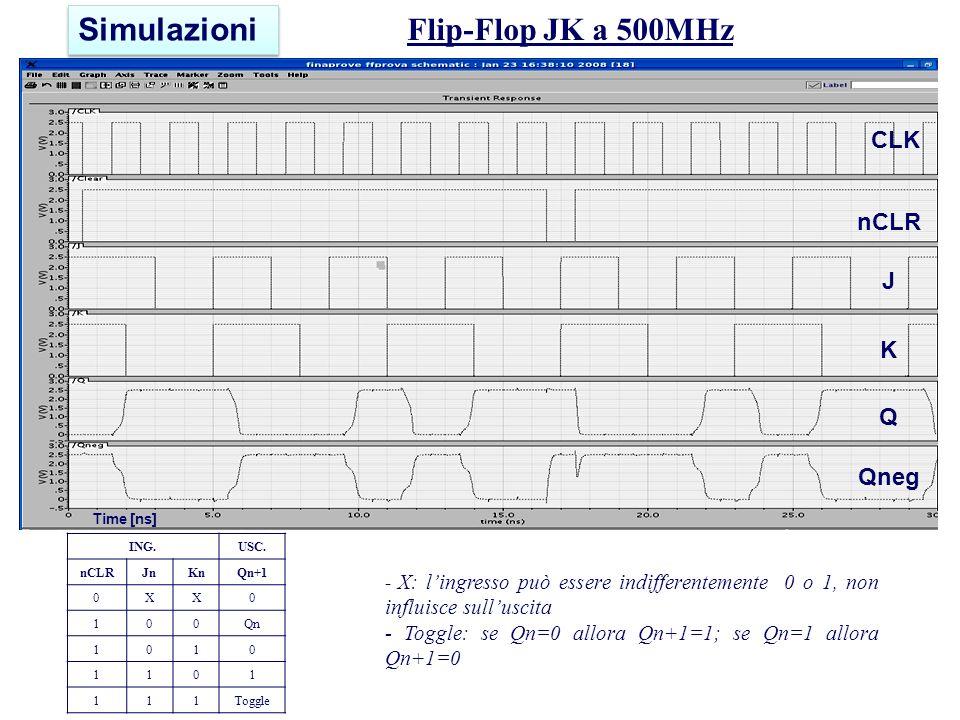 Simulazioni Flip-Flop JK a 500MHz CLK nCLR J K Q Qneg