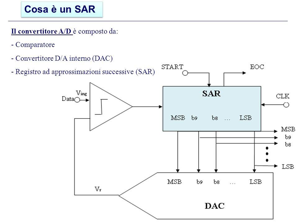 Cosa è un SAR Il convertitore A/D è composto da: - Comparatore