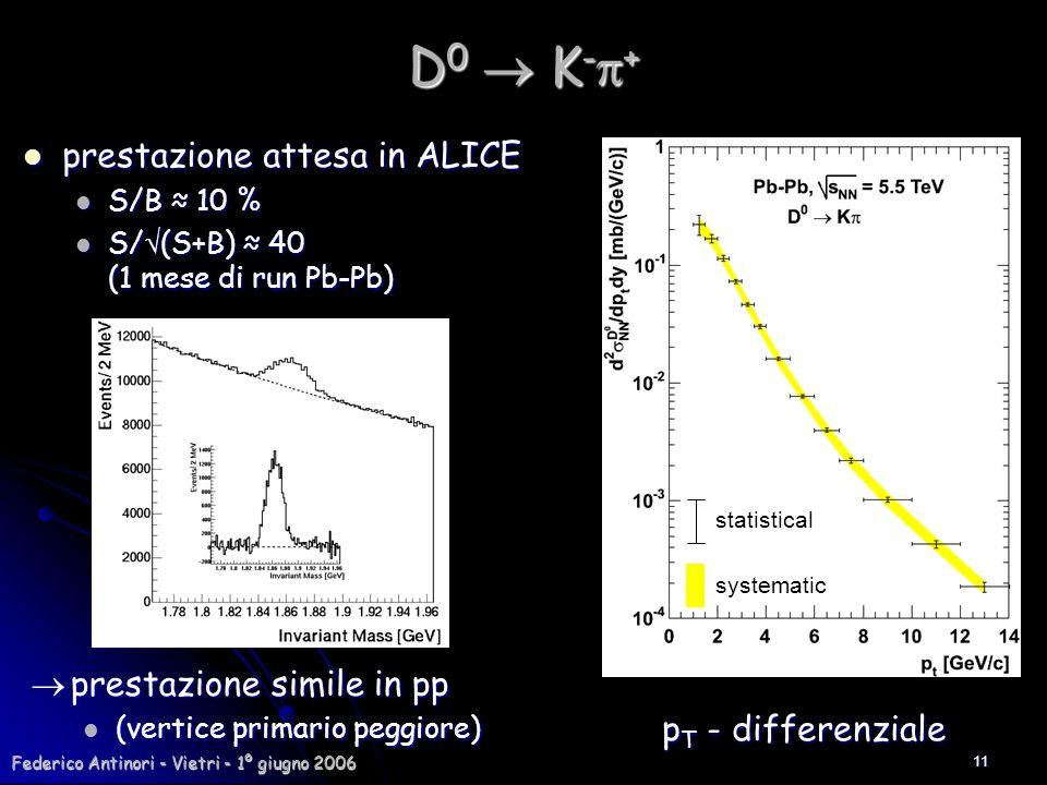 D0  K-p+ prestazione attesa in ALICE  prestazione simile in pp