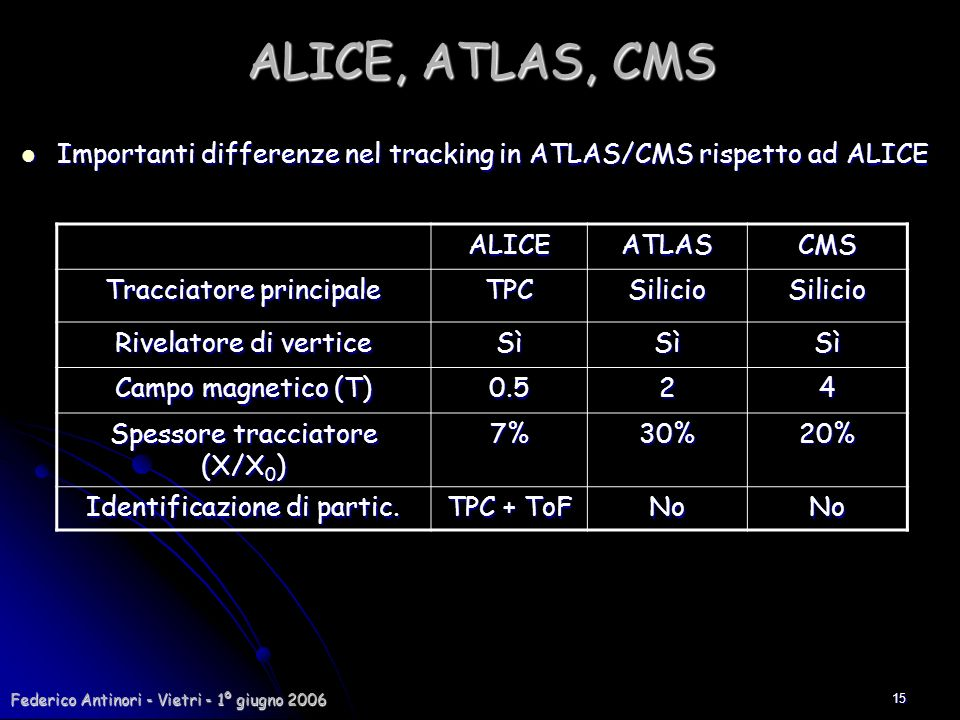 ALICE, ATLAS, CMS Importanti differenze nel tracking in ATLAS/CMS rispetto ad ALICE. ALICE. ATLAS.