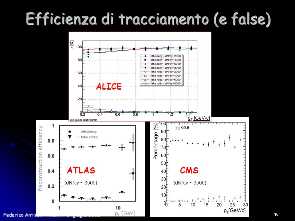 Efficienza di tracciamento (e false)