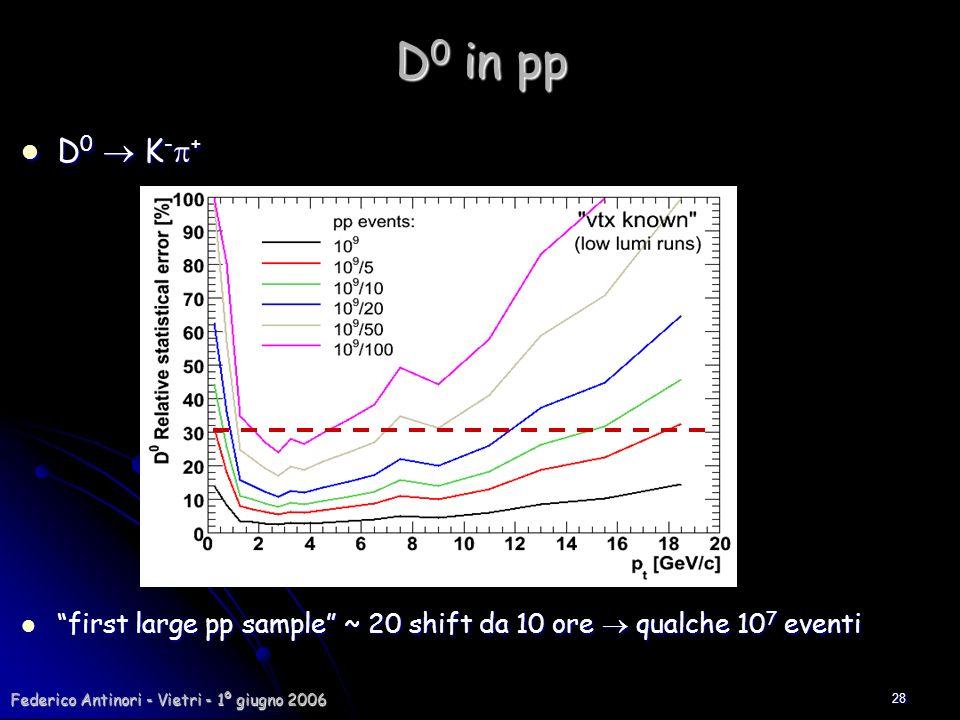 D0 in ppD0  K-p+ first large pp sample ~ 20 shift da 10 ore  qualche 107 eventi.