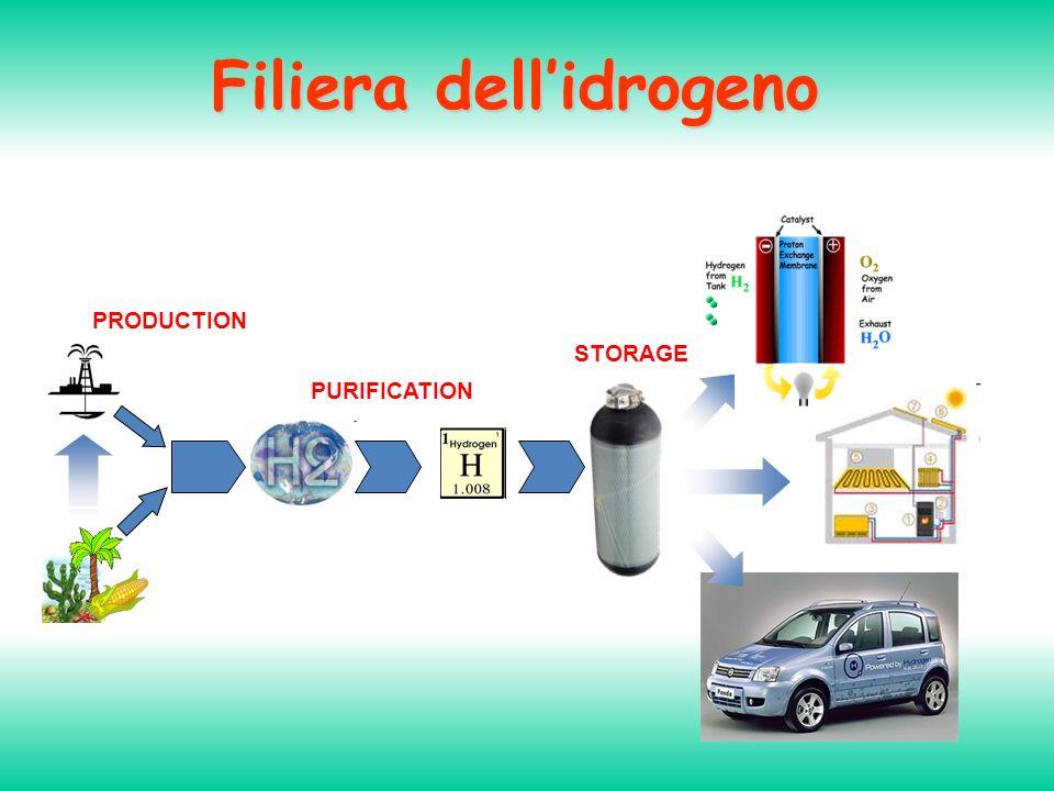 Filiera dell'idrogeno