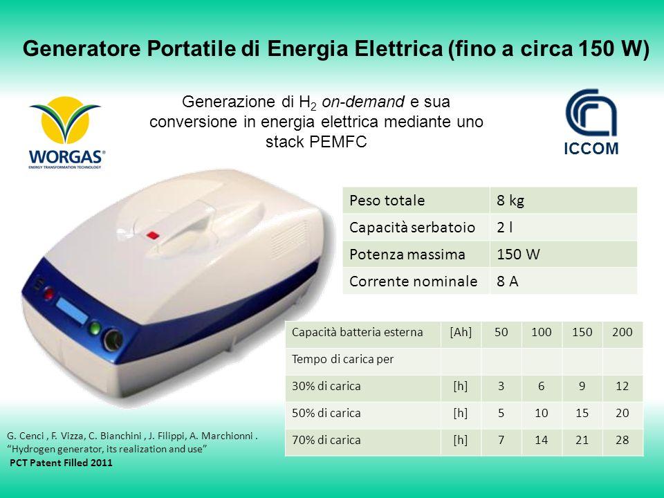 Generatore Portatile di Energia Elettrica (fino a circa 150 W)