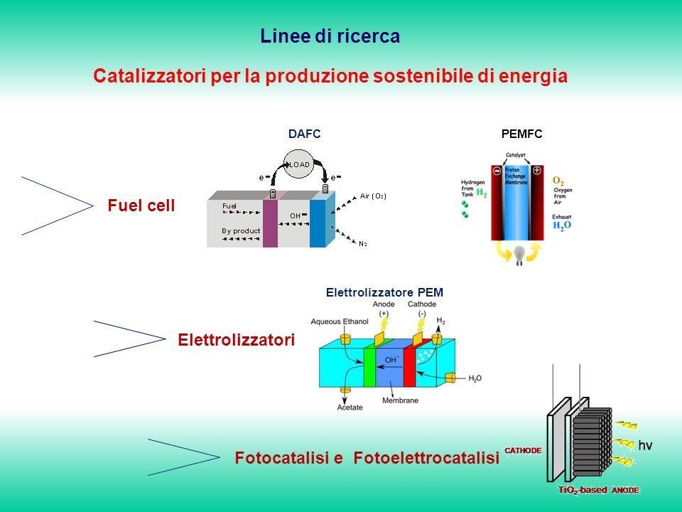 Catalizzatori per la produzione sostenibile di energia