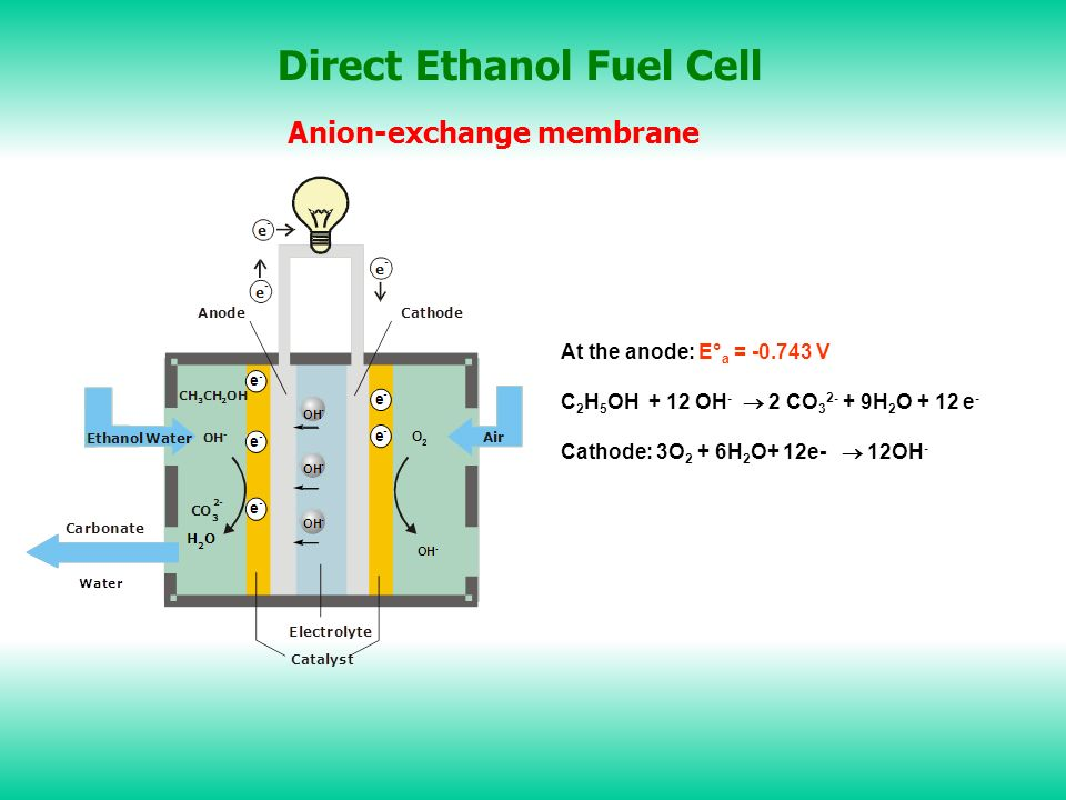 Direct Ethanol Fuel Cell Anion-exchange membrane