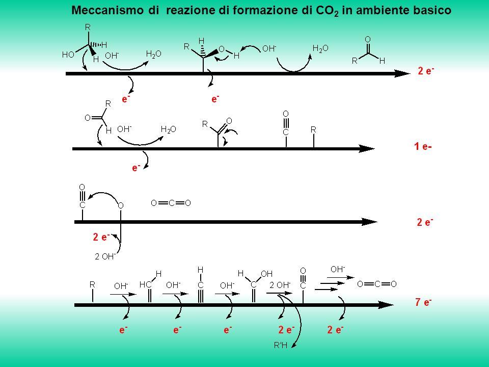 Meccanismo di reazione di formazione di CO2 in ambiente basico