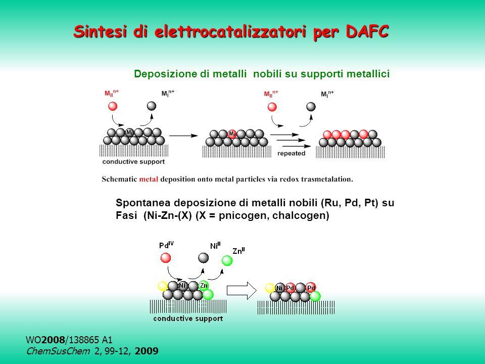 Sintesi di elettrocatalizzatori per DAFC