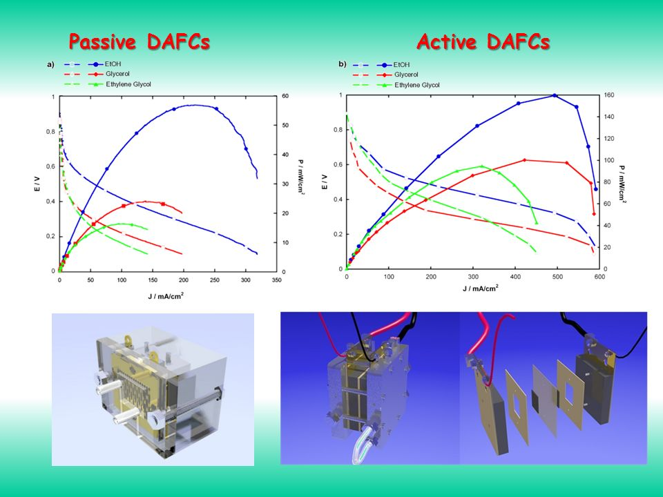 Passive DAFCs Active DAFCs