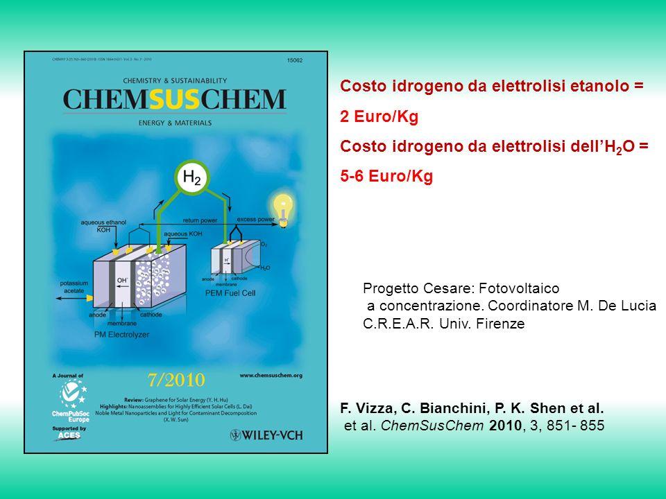 Costo idrogeno da elettrolisi etanolo = 2 Euro/Kg