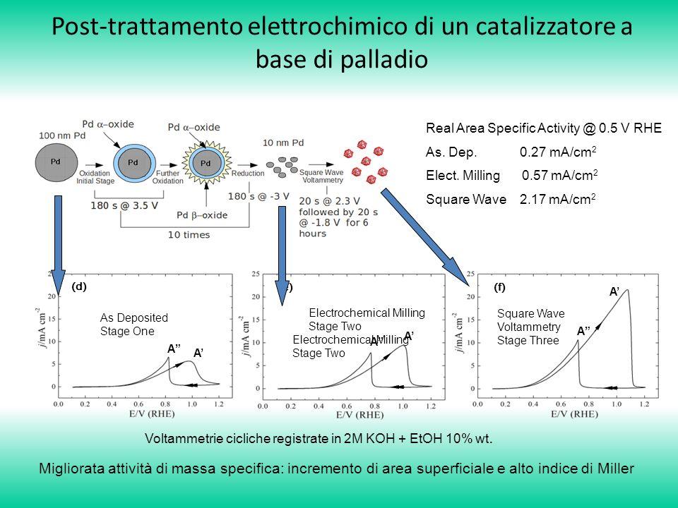 Post-trattamento elettrochimico di un catalizzatore a base di palladio