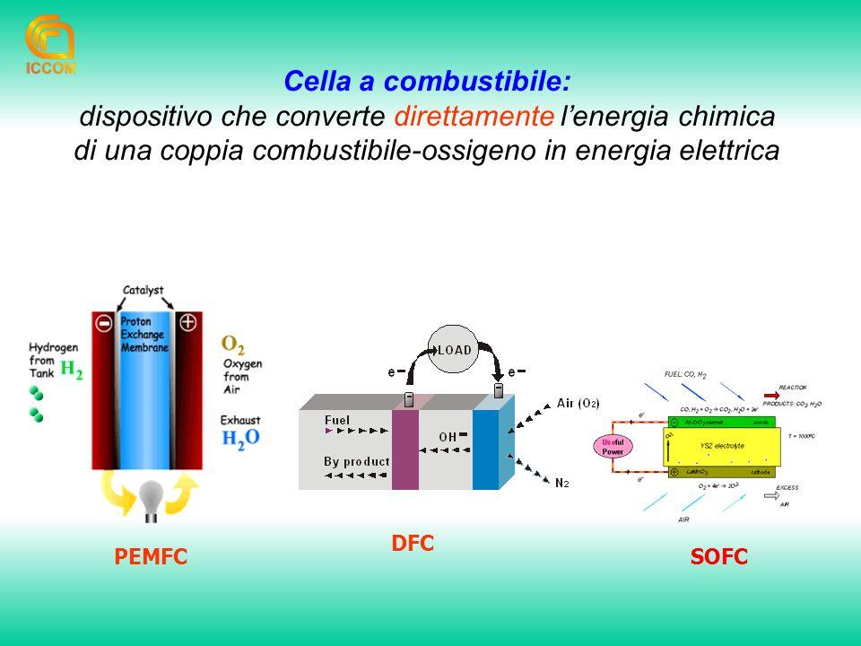 dispositivo che converte direttamente l'energia chimica