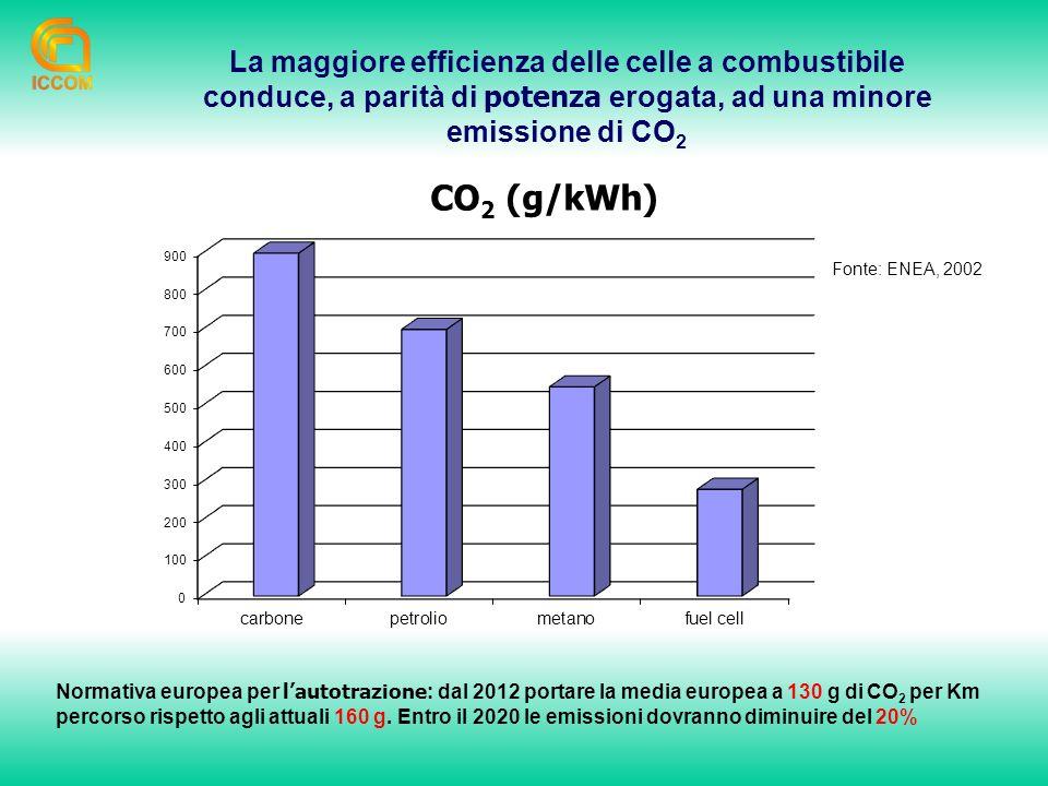 La maggiore efficienza delle celle a combustibile