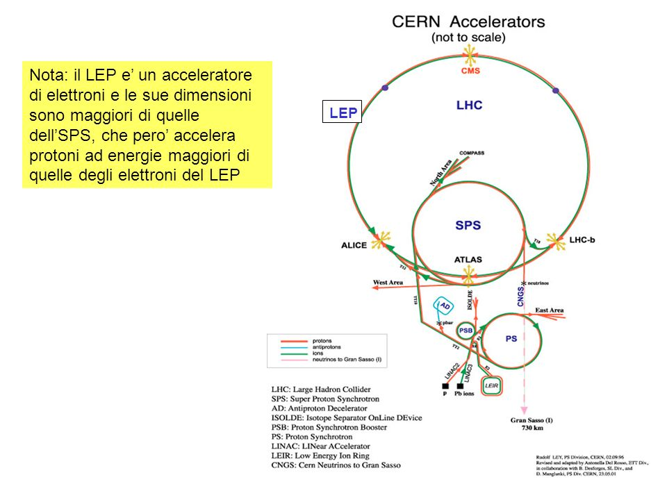 Nota: il LEP e' un acceleratore di elettroni e le sue dimensioni sono maggiori di quelle dell'SPS, che pero' accelera protoni ad energie maggiori di quelle degli elettroni del LEP
